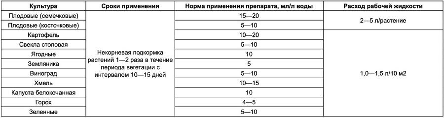 Регламенты применения Фолирус Комби (для ЛПХ)