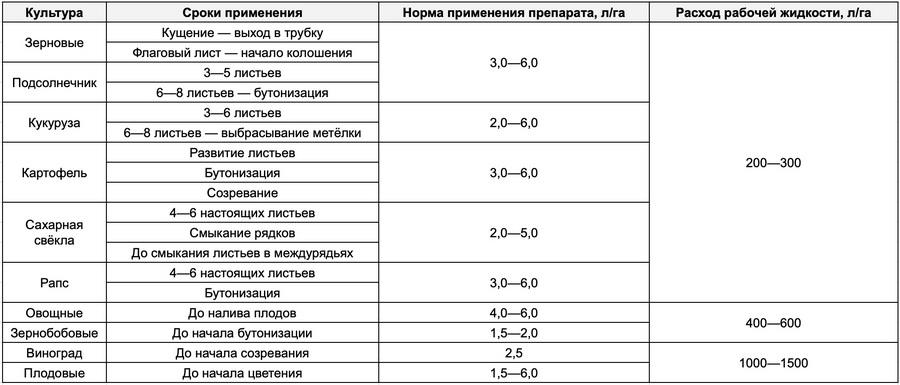 Регламенты применения Фолирус Комби (для сельскохозяйственного производства)